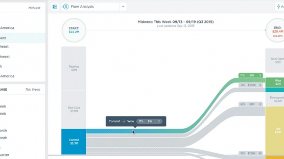 Better Pipeline Visibility with Flow Analytics